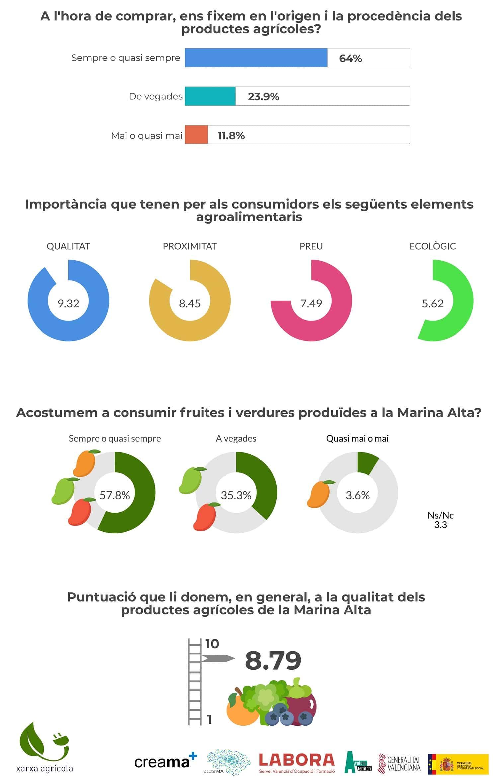 Resultados Encuesta hábitos consumo