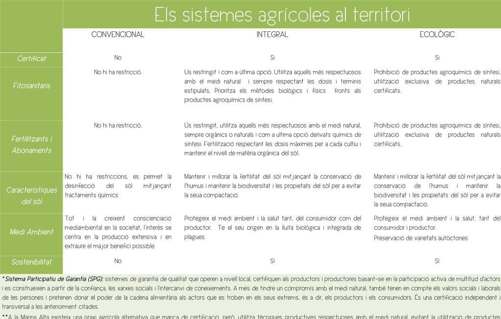 Sistemas productivos existentes agricultura